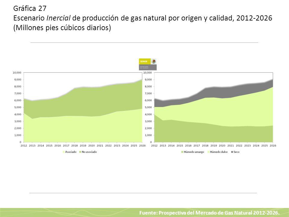 Fuente: Prospectiva del Mercado de Gas Natural 2012-2026. Gráfica 27 Escenario Inercial de producción de gas natural por origen y calidad, 2012-2026 (