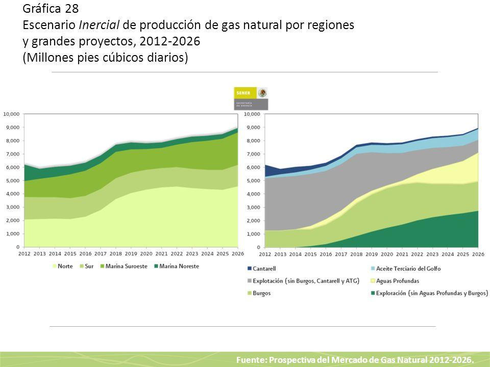 Fuente: Prospectiva del Mercado de Gas Natural 2012-2026. Gráfica 28 Escenario Inercial de producción de gas natural por regiones y grandes proyectos,