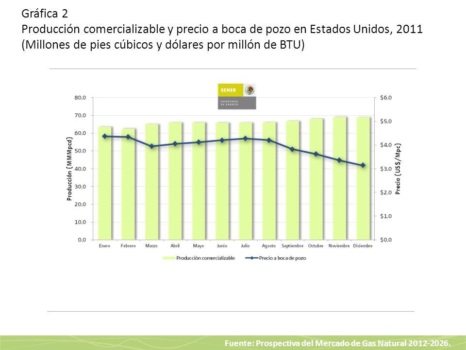 Fuente: Prospectiva del Mercado de Gas Natural 2012-2026. Gráfica 2 Producción comercializable y precio a boca de pozo en Estados Unidos, 2011 (Millon