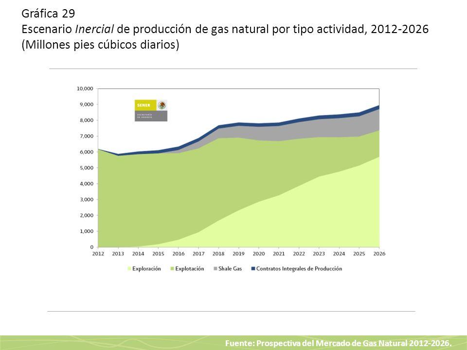 Fuente: Prospectiva del Mercado de Gas Natural 2012-2026. Gráfica 29 Escenario Inercial de producción de gas natural por tipo actividad, 2012-2026 (Mi