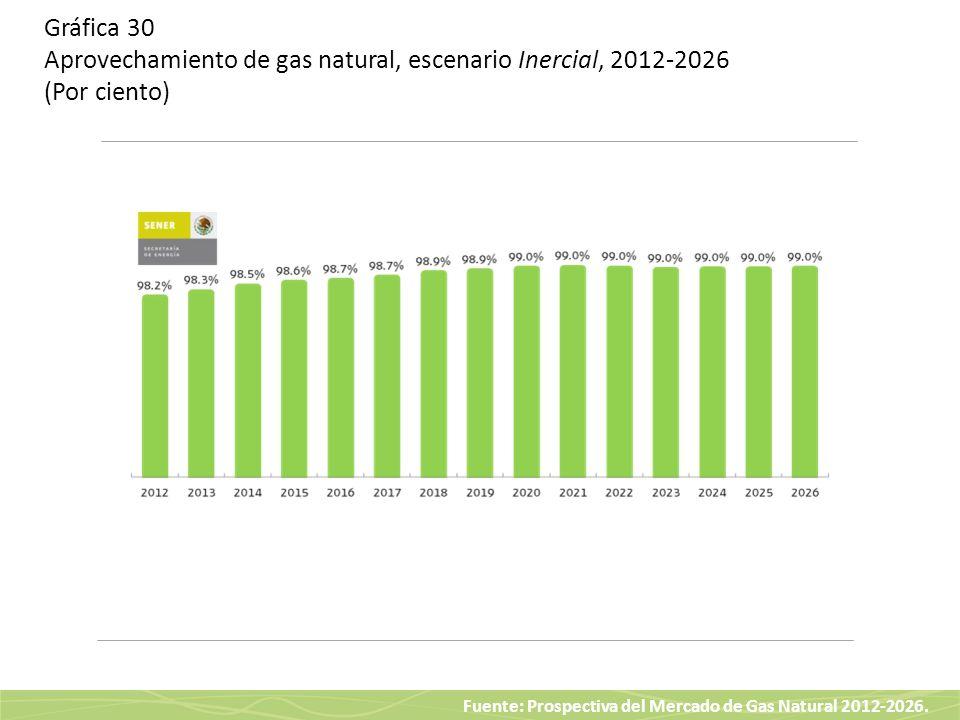 Fuente: Prospectiva del Mercado de Gas Natural 2012-2026. Gráfica 30 Aprovechamiento de gas natural, escenario Inercial, 2012-2026 (Por ciento)