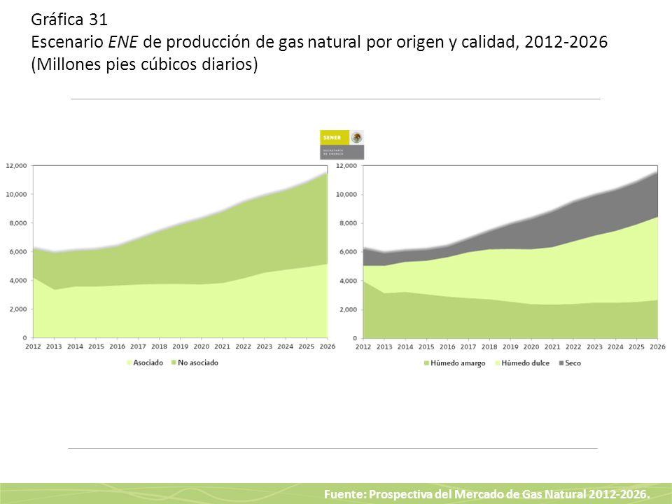 Fuente: Prospectiva del Mercado de Gas Natural 2012-2026. Gráfica 31 Escenario ENE de producción de gas natural por origen y calidad, 2012-2026 (Millo