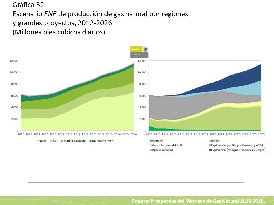 Fuente: Prospectiva del Mercado de Gas Natural 2012-2026. Gráfica 32 Escenario ENE de producción de gas natural por regiones y grandes proyectos, 2012