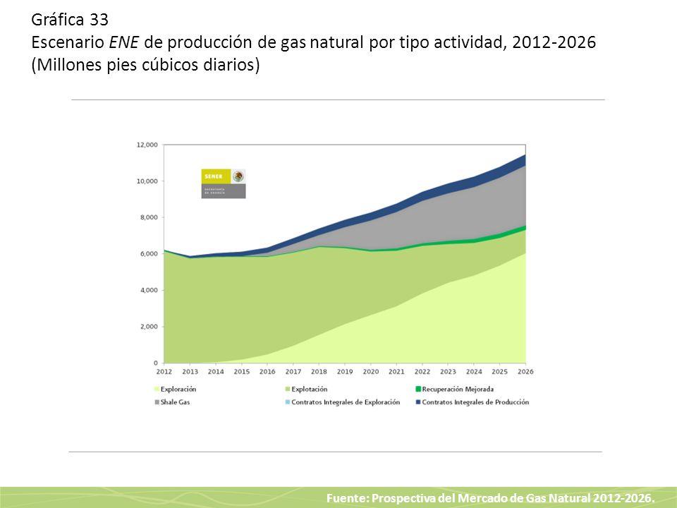Fuente: Prospectiva del Mercado de Gas Natural 2012-2026. Gráfica 33 Escenario ENE de producción de gas natural por tipo actividad, 2012-2026 (Millone