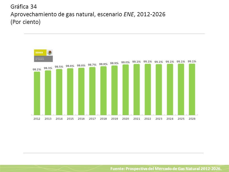 Fuente: Prospectiva del Mercado de Gas Natural 2012-2026. Gráfica 34 Aprovechamiento de gas natural, escenario ENE, 2012-2026 (Por ciento)