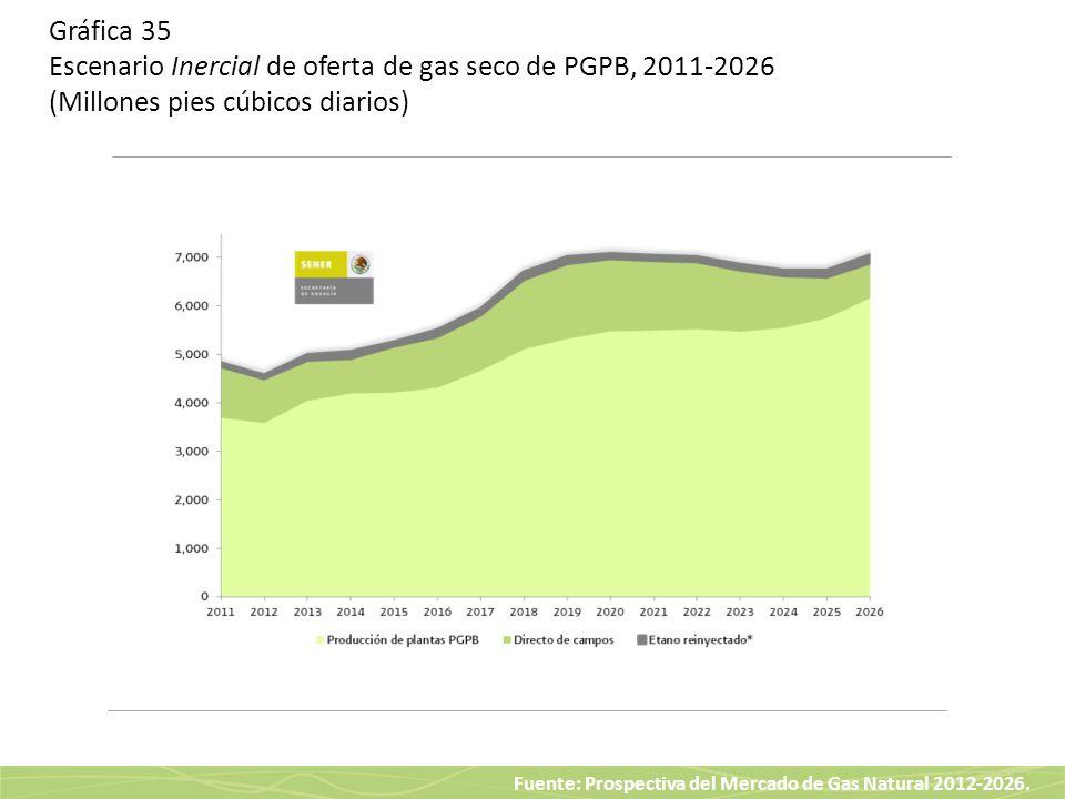 Fuente: Prospectiva del Mercado de Gas Natural 2012-2026. Gráfica 35 Escenario Inercial de oferta de gas seco de PGPB, 2011-2026 (Millones pies cúbico