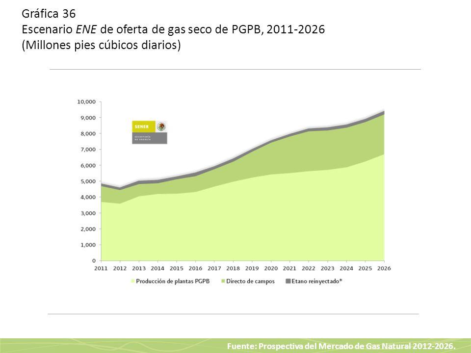 Fuente: Prospectiva del Mercado de Gas Natural 2012-2026. Gráfica 36 Escenario ENE de oferta de gas seco de PGPB, 2011-2026 (Millones pies cúbicos dia