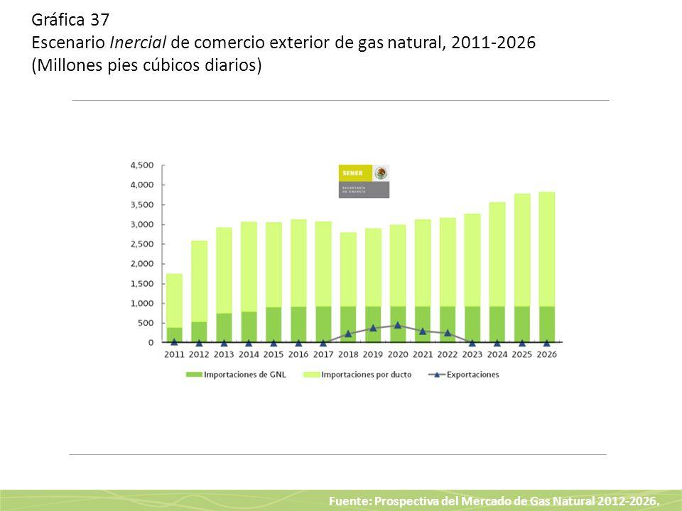 Fuente: Prospectiva del Mercado de Gas Natural 2012-2026. Gráfica 37 Escenario Inercial de comercio exterior de gas natural, 2011-2026 (Millones pies