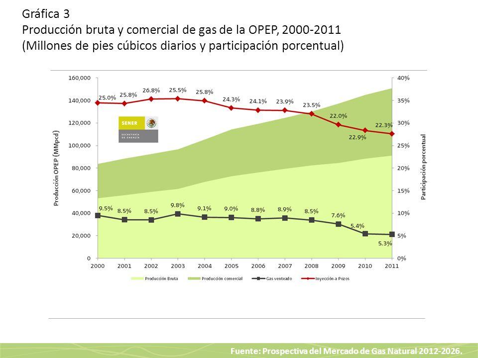 Fuente: Prospectiva del Mercado de Gas Natural 2012-2026. Gráfica 3 Producción bruta y comercial de gas de la OPEP, 2000-2011 (Millones de pies cúbico