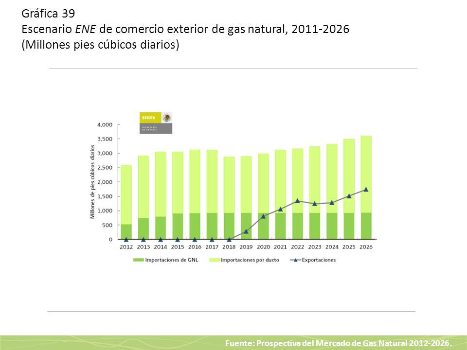 Fuente: Prospectiva del Mercado de Gas Natural 2012-2026. Gráfica 39 Escenario ENE de comercio exterior de gas natural, 2011-2026 (Millones pies cúbic