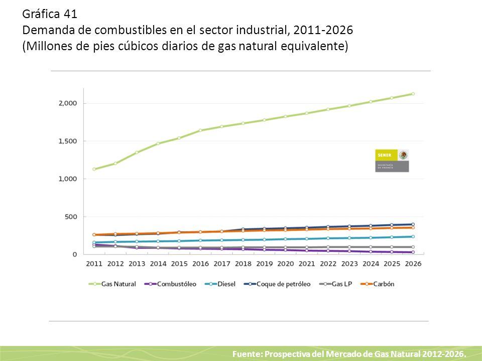 Fuente: Prospectiva del Mercado de Gas Natural 2012-2026. Gráfica 41 Demanda de combustibles en el sector industrial, 2011-2026 (Millones de pies cúbi