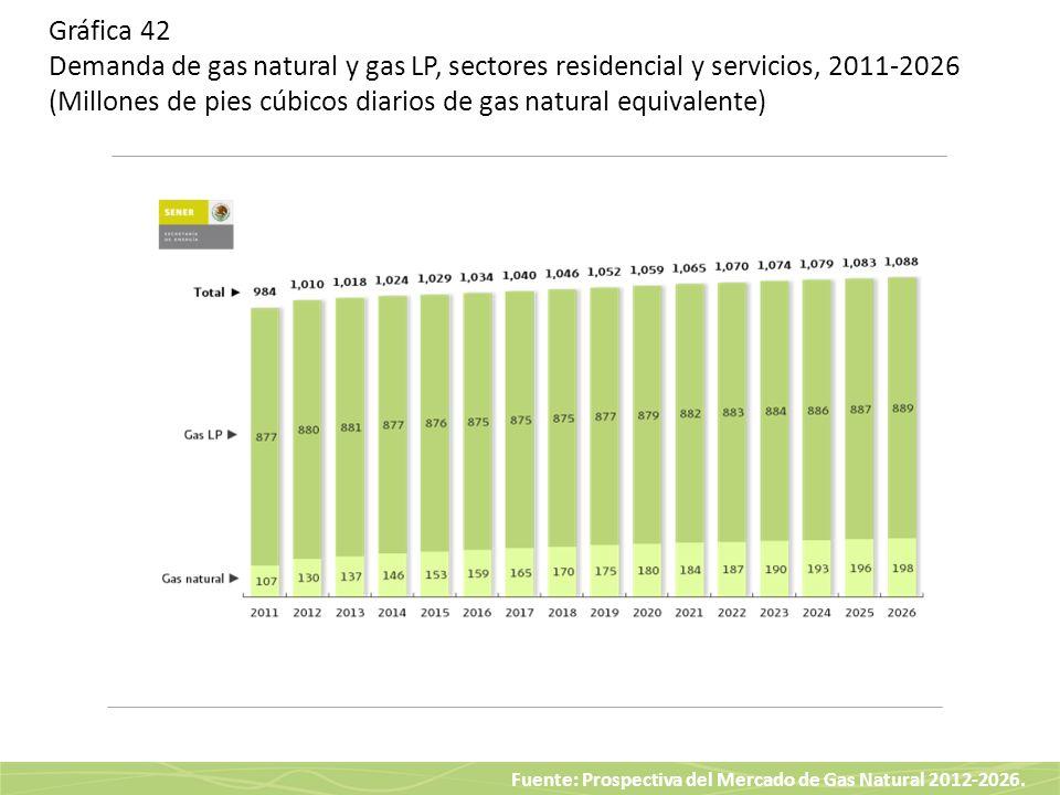 Fuente: Prospectiva del Mercado de Gas Natural 2012-2026. Gráfica 42 Demanda de gas natural y gas LP, sectores residencial y servicios, 2011-2026 (Mil