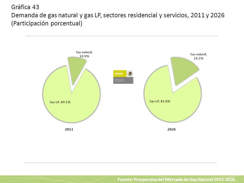 Fuente: Prospectiva del Mercado de Gas Natural 2012-2026. Gráfica 43 Demanda de gas natural y gas LP, sectores residencial y servicios, 2011 y 2026 (P