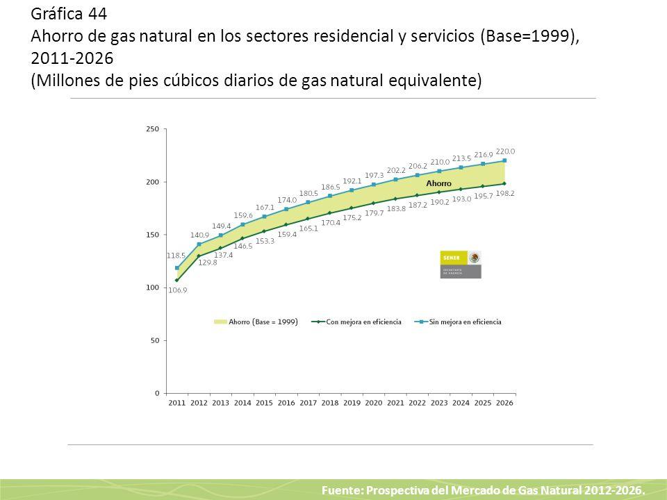 Fuente: Prospectiva del Mercado de Gas Natural 2012-2026. Gráfica 44 Ahorro de gas natural en los sectores residencial y servicios (Base=1999), 2011-2