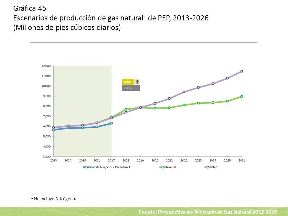 Fuente: Prospectiva del Mercado de Gas Natural 2012-2026. Gráfica 45 Escenarios de producción de gas natural 1 de PEP, 2013-2026 (Millones de pies cúb