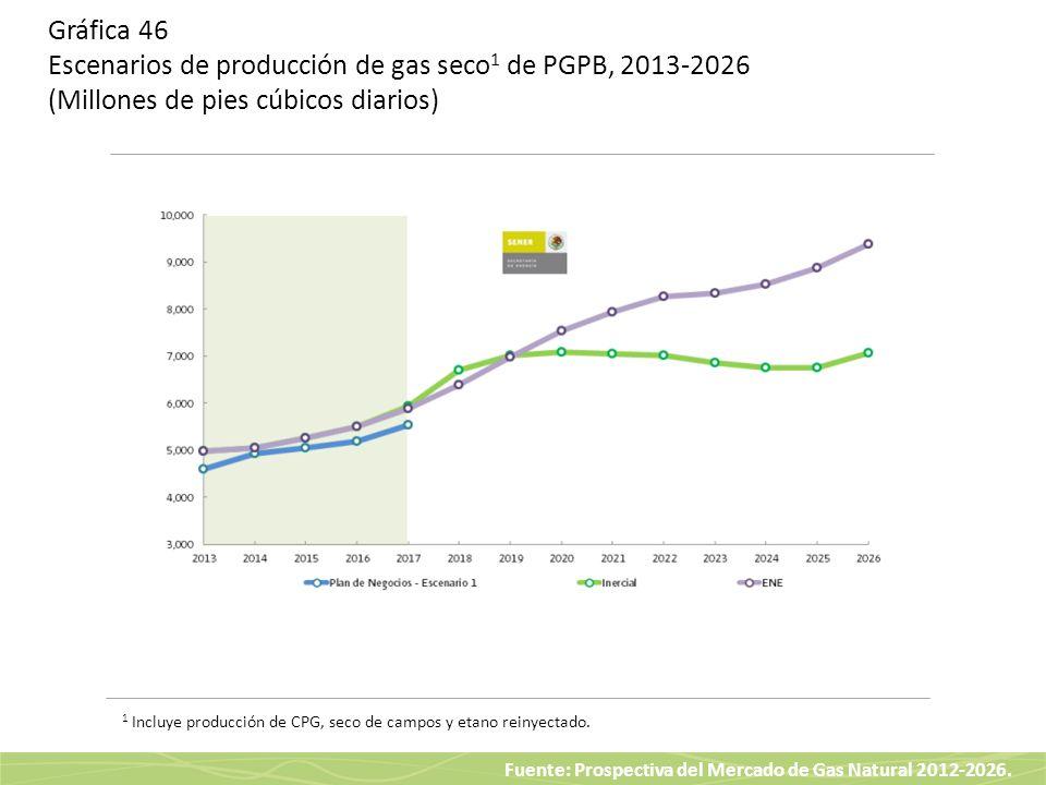 Fuente: Prospectiva del Mercado de Gas Natural 2012-2026. Gráfica 46 Escenarios de producción de gas seco 1 de PGPB, 2013-2026 (Millones de pies cúbic