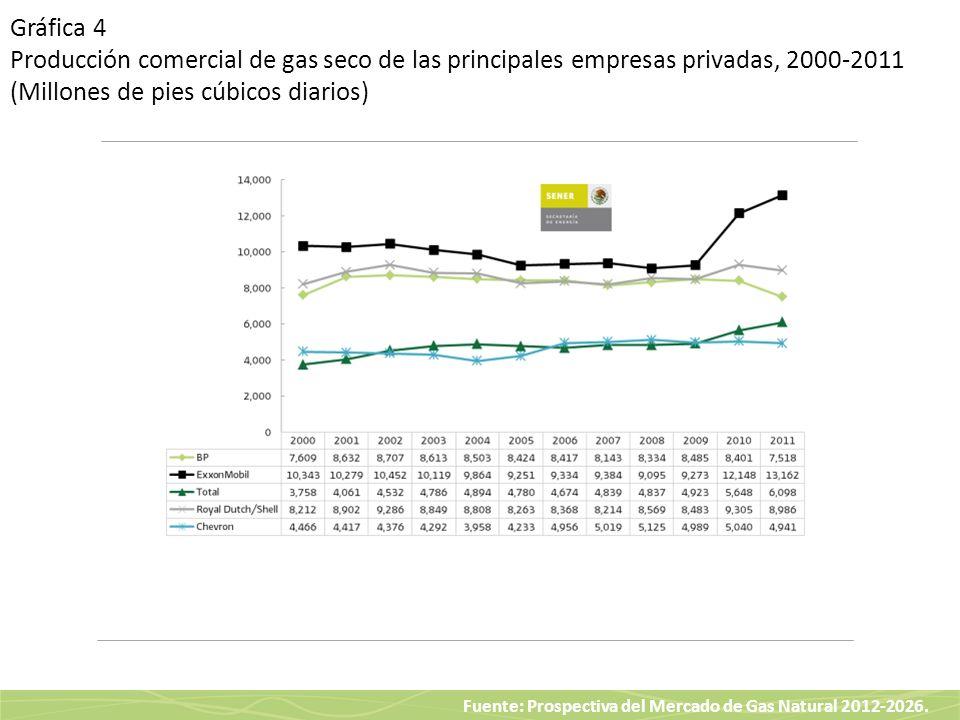 Fuente: Prospectiva del Mercado de Gas Natural 2012-2026. Gráfica 4 Producción comercial de gas seco de las principales empresas privadas, 2000-2011 (