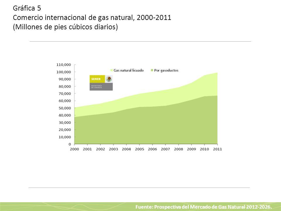 Fuente: Prospectiva del Mercado de Gas Natural 2012-2026. Gráfica 5 Comercio internacional de gas natural, 2000-2011 (Millones de pies cúbicos diarios