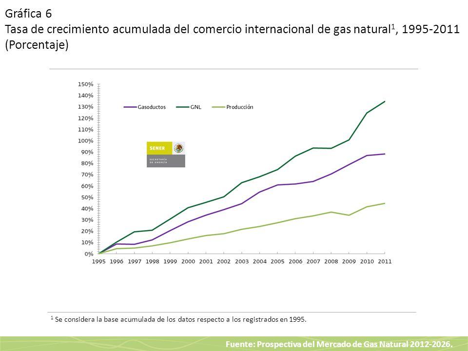 Fuente: Prospectiva del Mercado de Gas Natural 2012-2026. Gráfica 6 Tasa de crecimiento acumulada del comercio internacional de gas natural 1, 1995-20