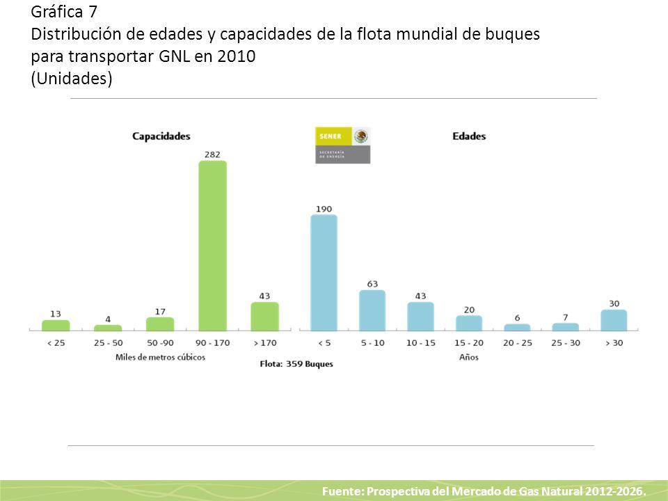 Fuente: Prospectiva del Mercado de Gas Natural 2012-2026. Gráfica 7 Distribución de edades y capacidades de la flota mundial de buques para transporta
