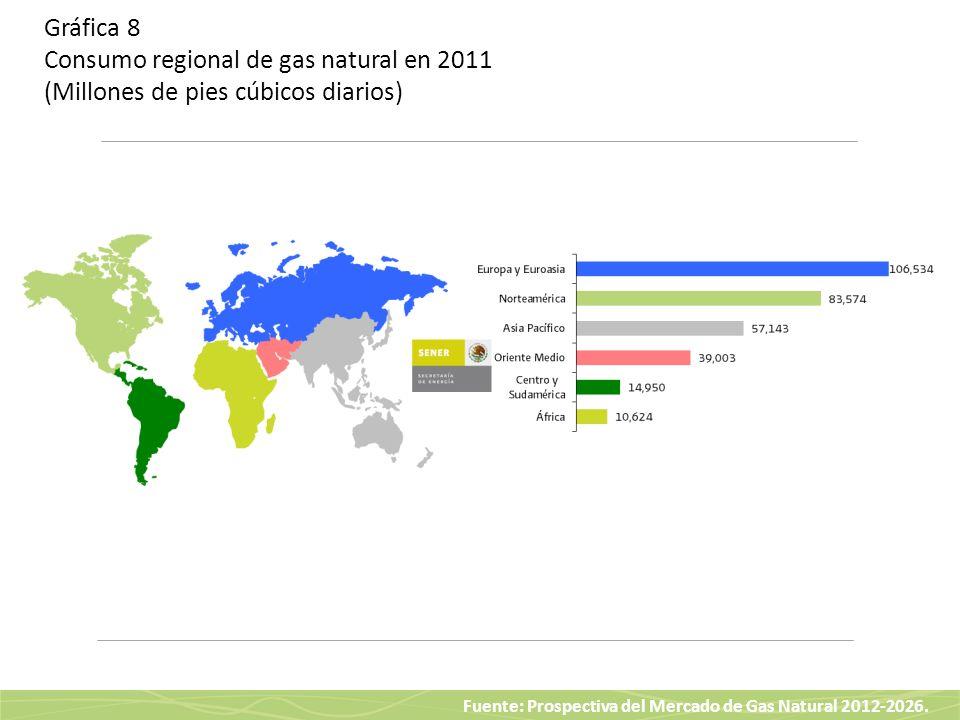 Fuente: Prospectiva del Mercado de Gas Natural 2012-2026. Gráfica 8 Consumo regional de gas natural en 2011 (Millones de pies cúbicos diarios)
