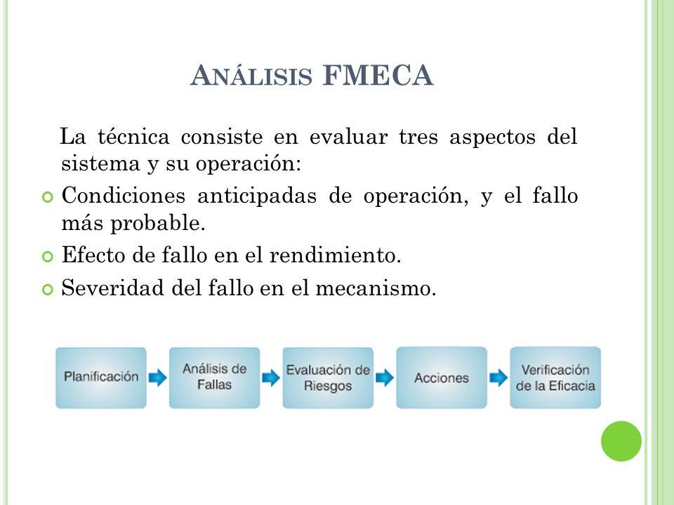 A NÁLISIS FMECA La técnica consiste en evaluar tres aspectos del sistema y su operación: Condiciones anticipadas de operación, y el fallo más probable