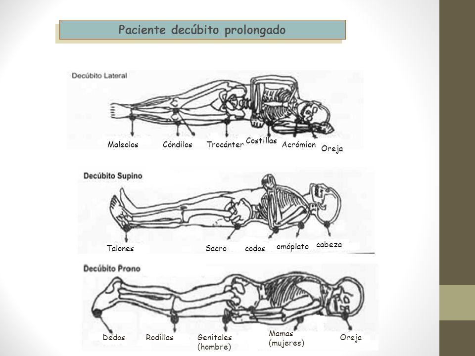 Paciente decúbito prolongado MaleolosCóndilosTrocánter Costillas Oreja Acrómion TalonesSacrocodos omóplato cabeza DedosRodillasGenitales (hombre) Mama