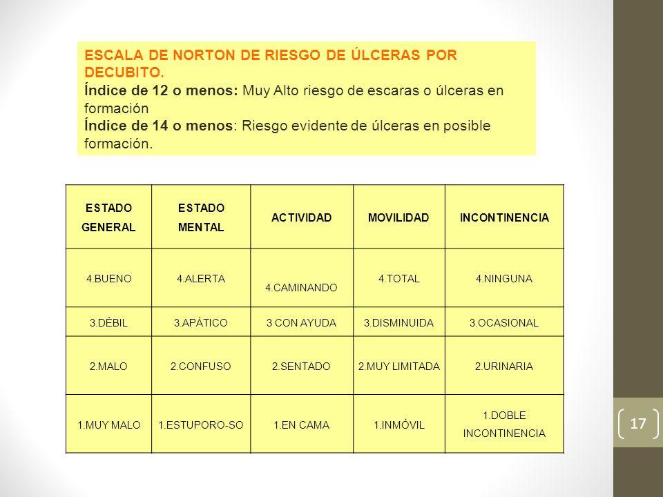 ESTADO GENERAL ESTADO MENTAL ACTIVIDADMOVILIDADINCONTINENCIA 4.BUENO4.ALERTA 4.CAMINANDO 4.TOTAL4.NINGUNA 3.DÉBIL3.APÁTICO3 CON AYUDA3.DISMINUIDA3.OCA
