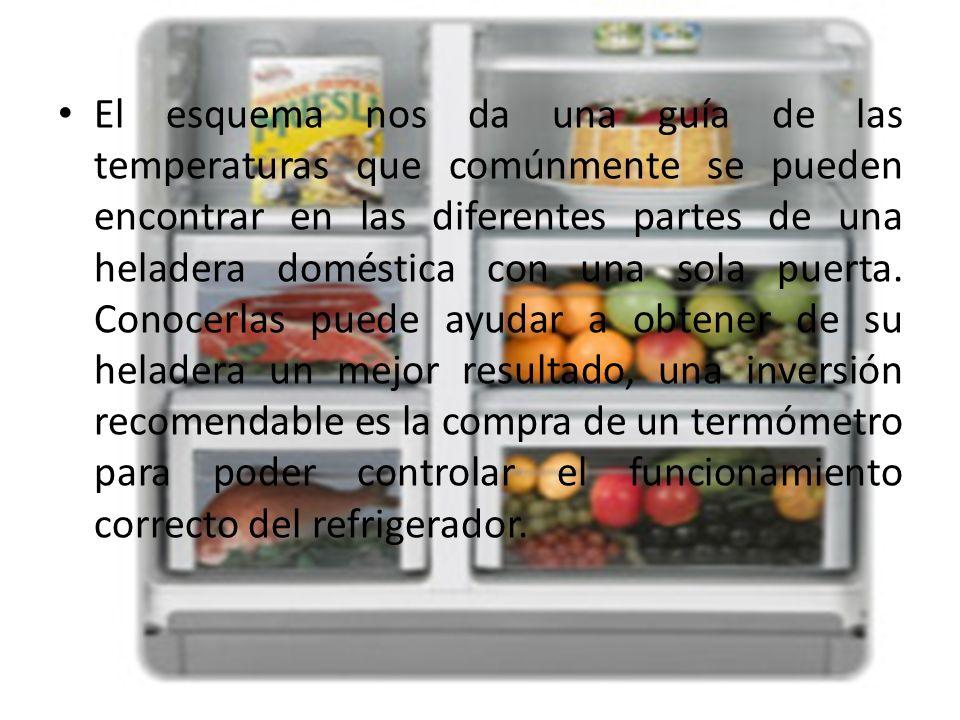 El esquema nos da una guía de las temperaturas que comúnmente se pueden encontrar en las diferentes partes de una heladera doméstica con una sola puer
