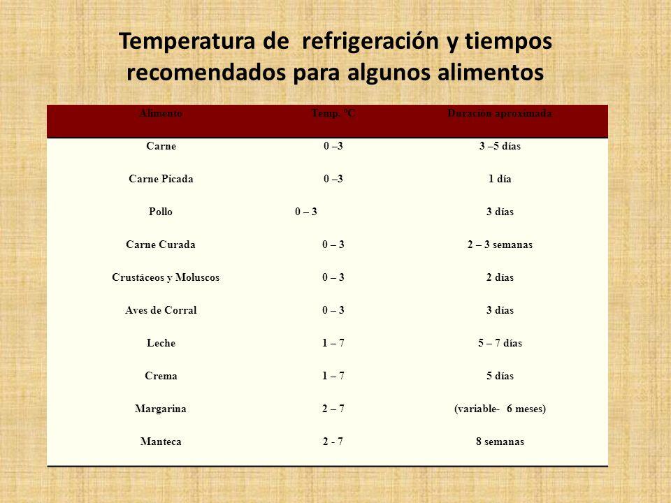 Temperatura de refrigeración y tiempos recomendados para algunos alimentos AlimentoTemp. ºCDuración aproximada Carne0 –33 –5 días Carne Picada0 –31 dí