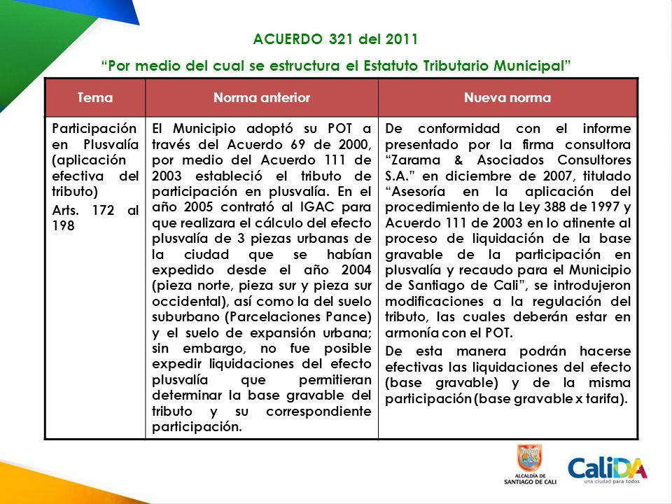 TemaNorma anteriorNueva norma Participación en Plusvalía (aplicación efectiva del tributo) Arts.