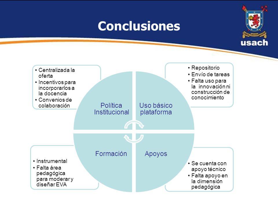 Conclusiones Se cuenta con apoyo técnico Falta apoyo en la dimensión pedagógica Instrumental Falta área pedagógica para moderar y diseñar EVA Reposito