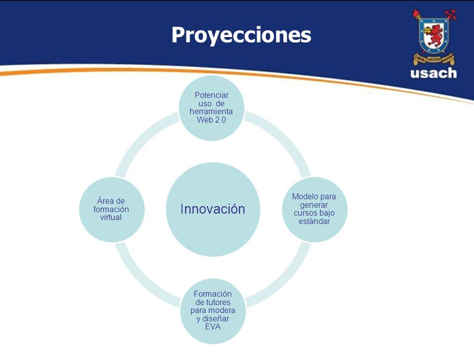 Proyecciones Innovación Potenciar uso de herramienta Web 2.0 Modelo para generar cursos bajo estándar Formación de tutores para modera y diseñar EVA Á