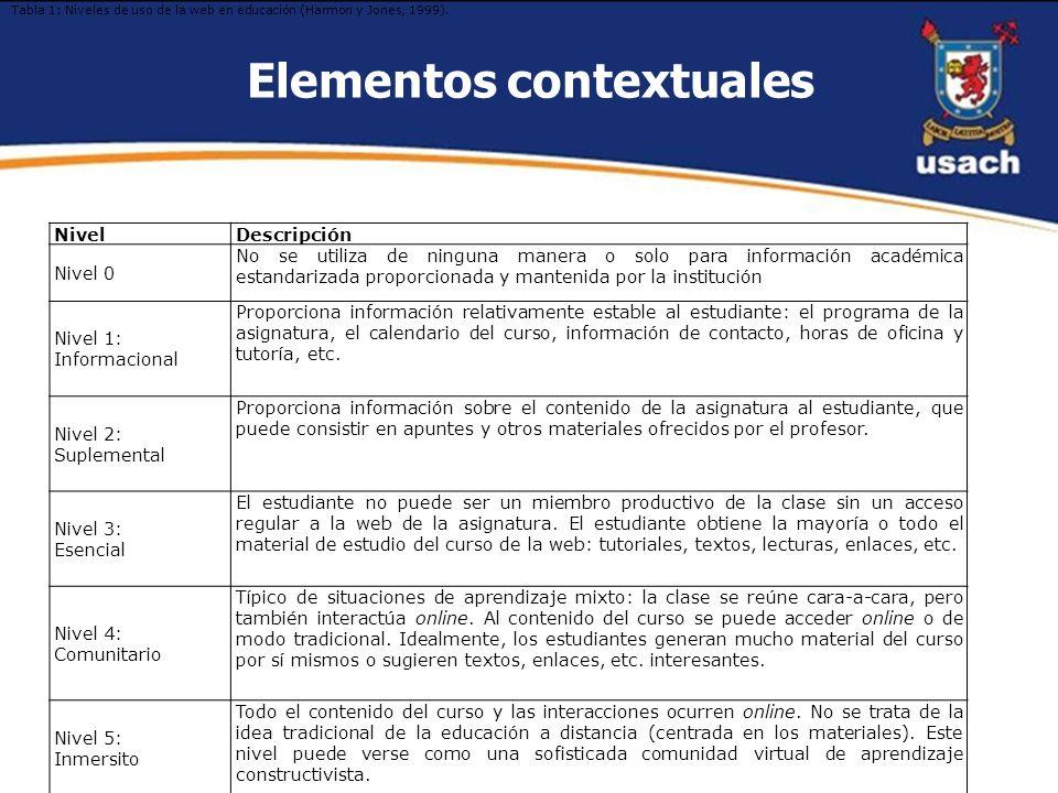 Elementos contextuales Nivel Descripción Nivel 0 No se utiliza de ninguna manera o solo para información académica estandarizada proporcionada y mante