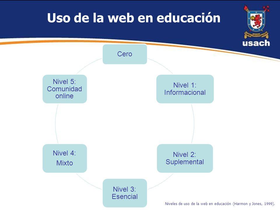 Niveles de uso de la web en educación (Harmon y Jones, 1999). Cero Nivel 1: Informacional Nivel 2: Suplemental Nivel 3: Esencial Nivel 4: Mixto Nivel