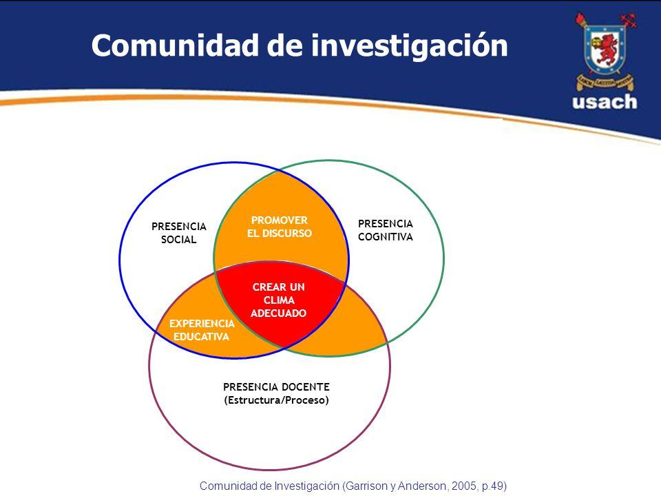 Comunidad de investigación PROMOVER EL DISCURSO PRESENCIA COGNITIVA PRESENCIA SOCIAL PRESENCIA DOCENTE (Estructura/Proceso) CREAR UN CLIMA ADECUADO EX