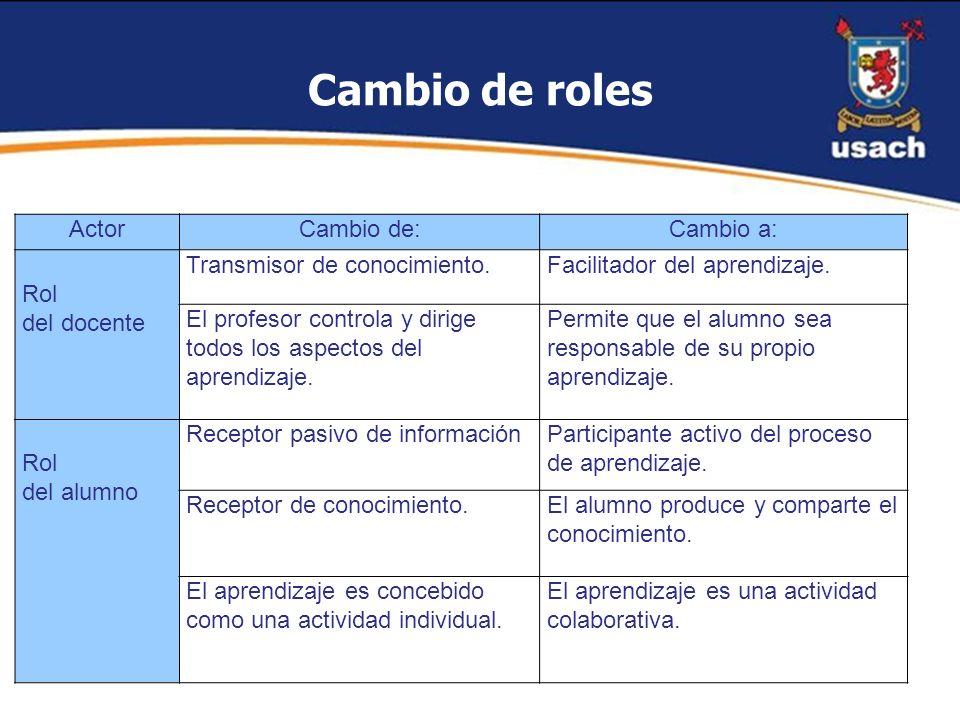 ActorCambio de:Cambio a: Rol del docente Transmisor de conocimiento.Facilitador del aprendizaje. El profesor controla y dirige todos los aspectos del