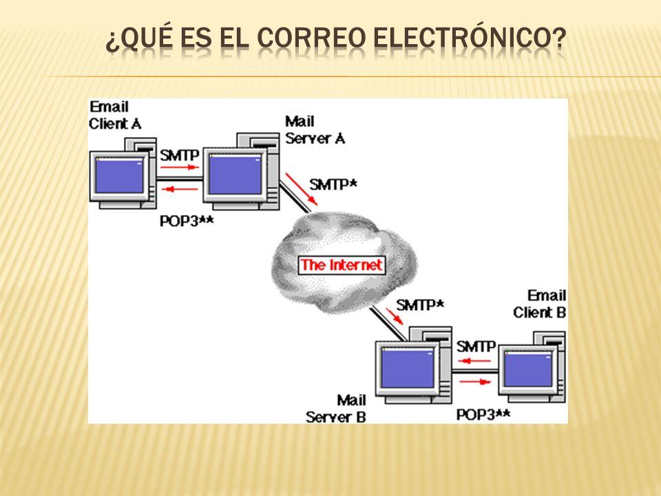 Un correo electrónico o e-mail es un servicio que permite a los usuarios de la red enviar y recibir: Textos Imágenes Videos Documentos Enlaces Y todo tipo de archivo de manera rápida; son conocidos también como mensajes o cartas electrónicas.