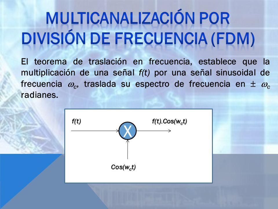 El teorema de traslación en frecuencia, establece que la multiplicación de una señal f(t) por una señal sinusoidal de frecuencia c, traslada su espect