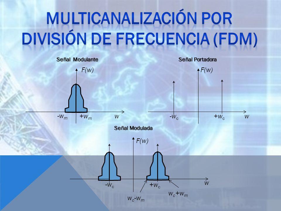 w -w m +w m F(w) Señal Modulante w +w c -w c F(w) Señal Portadora w c +w m +w c -w c w F(w) Señal Modulada w c -w m