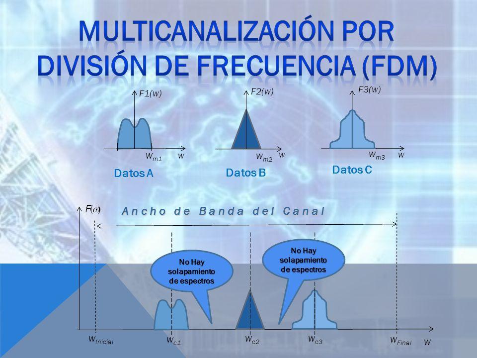 A n c h o d e B a n d a d e l C a n a l F1(w) w w m1 F2(w) w w m2 F3(w) w w m3 w w Inicial w Final w c1 w c2 w c3 No Hay solapamiento de espectros Dat