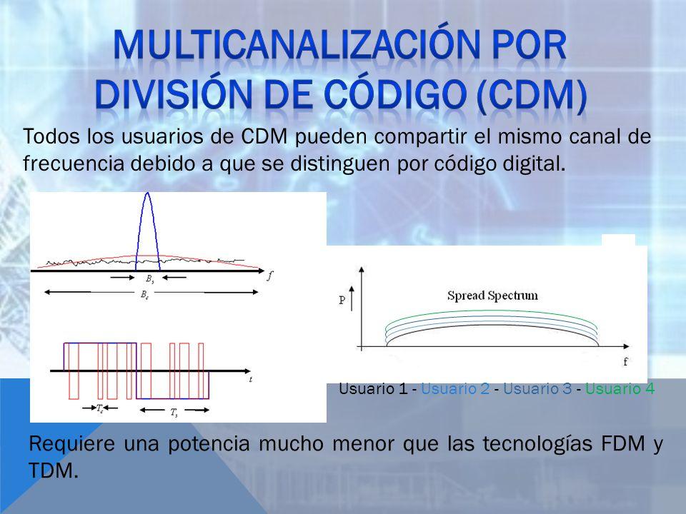 Todos los usuarios de CDM pueden compartir el mismo canal de frecuencia debido a que se distinguen por código digital. Usuario 1 - Usuario 2 - Usuario