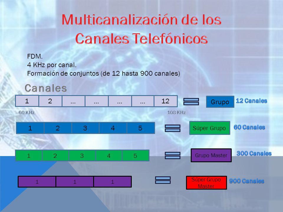 FDM. 4 KHz por canal. Formación de conjuntos (de 12 hasta 900 canales) Grupo 1 2…………12 31245 Súper Grupo 13245 Grupo Master 111 Súper Grupo Master
