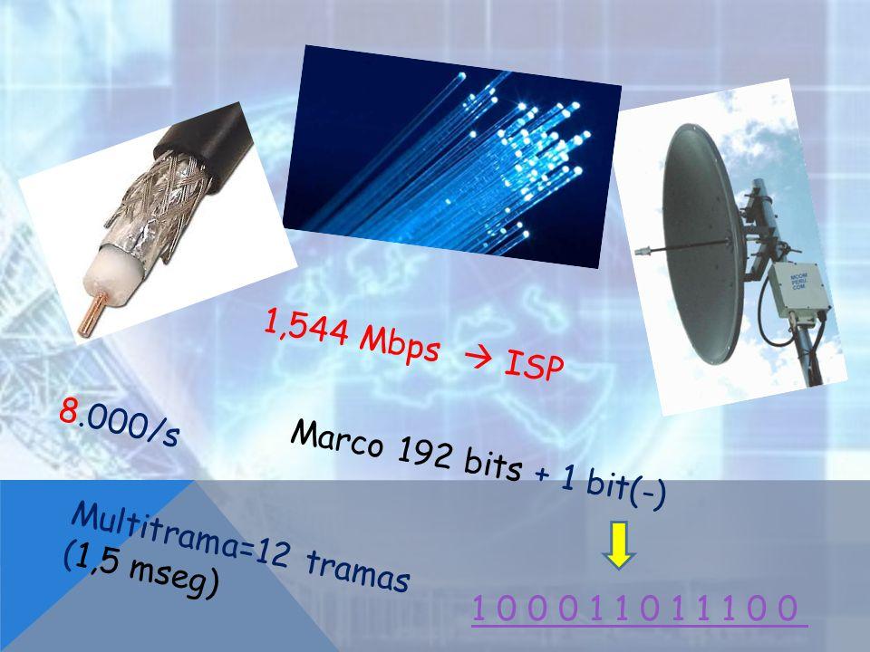 1,544 Mbps ISP 8.000/s Marco 192 bits + 1 bit(-) Multitrama=12 tramas (1,5 mseg) 1 0 0 0 1 1 0 1 1 1 0 0