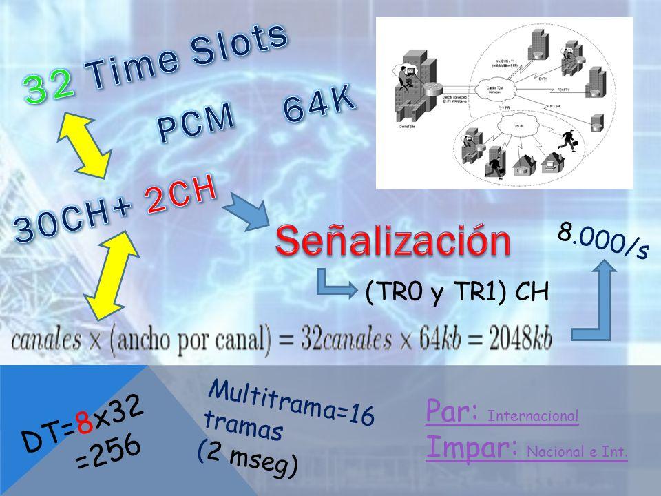 Multitrama=16 tramas (2 mseg) Par: Internacional Impar: Nacional e Int. 8.000/s (TR0 y TR1) CH DT=8x32 =256