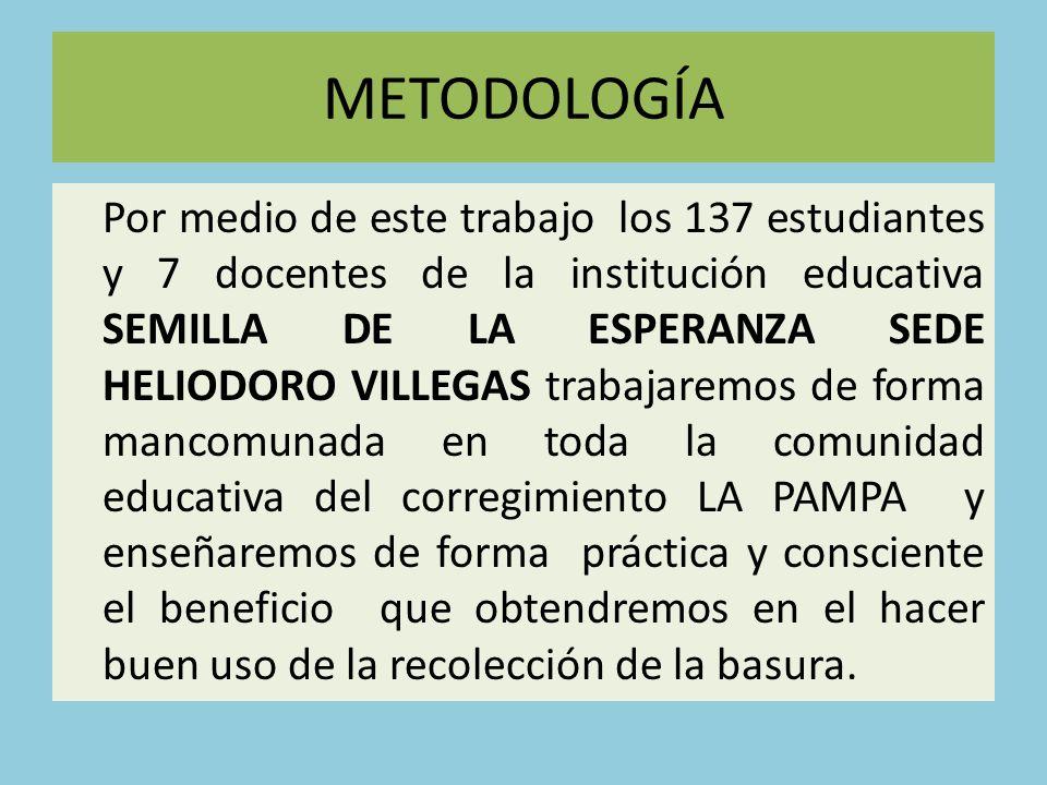METODOLOGÍA Por medio de este trabajo los 137 estudiantes y 7 docentes de la institución educativa SEMILLA DE LA ESPERANZA SEDE HELIODORO VILLEGAS tra
