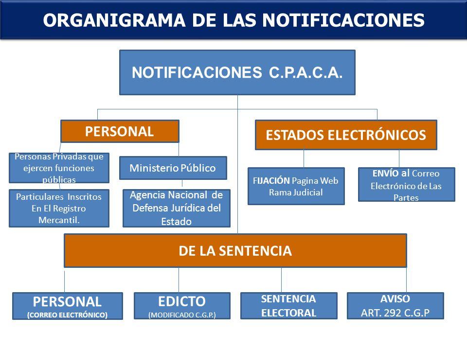 . ORGANIGRAMA DE LAS NOTIFICACIONES NOTIFICACIONES C.P.A.C.A. PERSONAL ESTADOS ELECTRÓNICOS DE LA SENTENCIA PERSONAL (CORREO ELECTRÓNICO) EDICTO (MODI