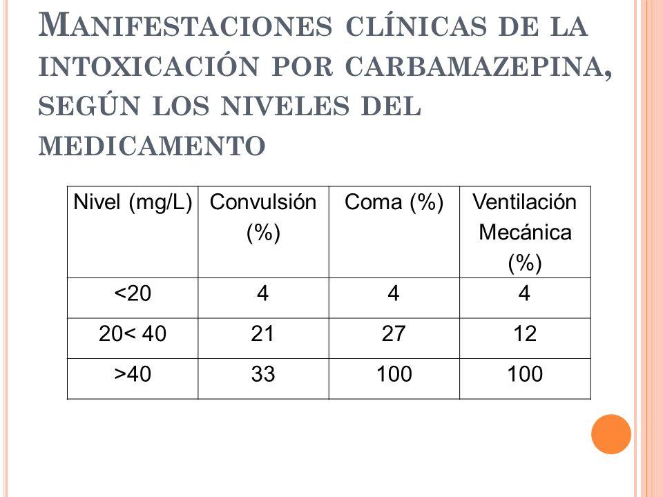 M ANIFESTACIONES CLÍNICAS DE LA INTOXICACIÓN POR CARBAMAZEPINA, SEGÚN LOS NIVELES DEL MEDICAMENTO Nivel (mg/L) Convulsión (%) Coma (%) Ventilación Mec