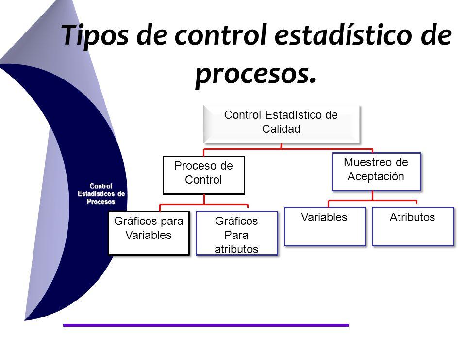 Control Estadísticos de Procesos Tipos de control estadístico de procesos. Control Estadístico de Calidad Proceso de Control Muestreo de Aceptación Gr