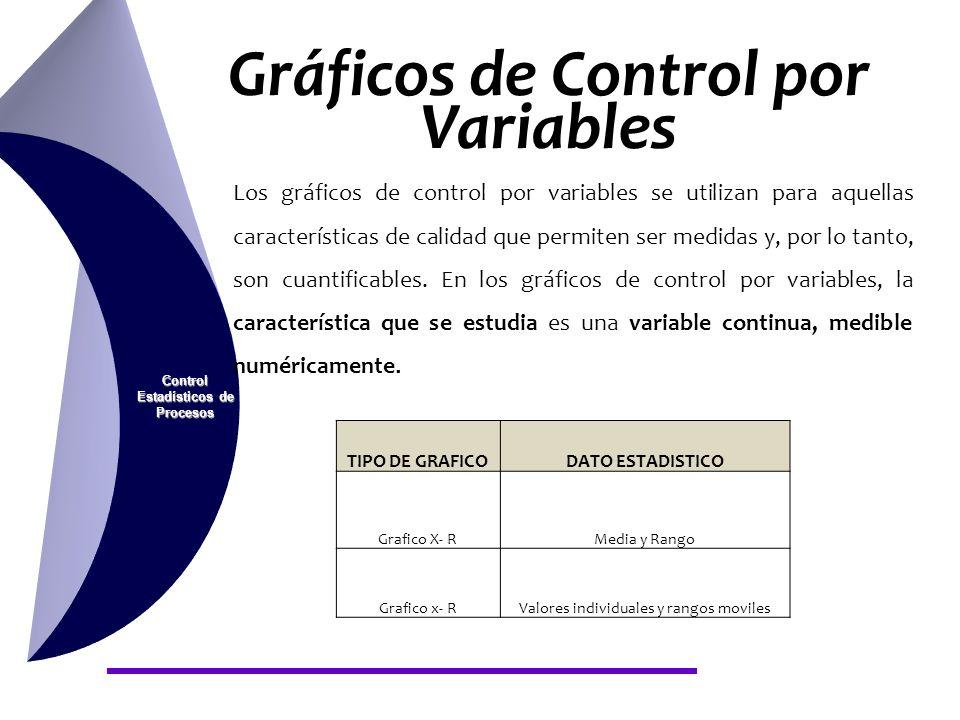 Gráficos de Control por Variables Control Estadísticos de Procesos Los gráficos de control por variables se utilizan para aquellas características de